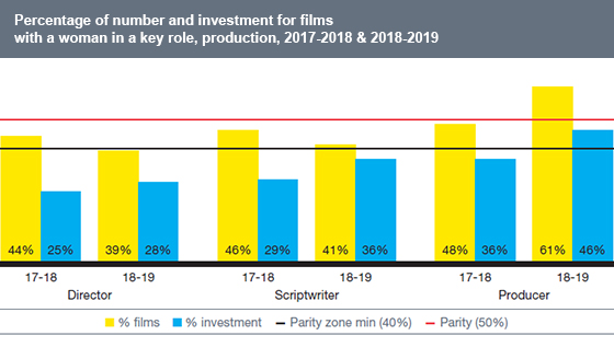 Percentage of number and investment for films with a woman in a key role, production, 2017-2018 & 2018-2019